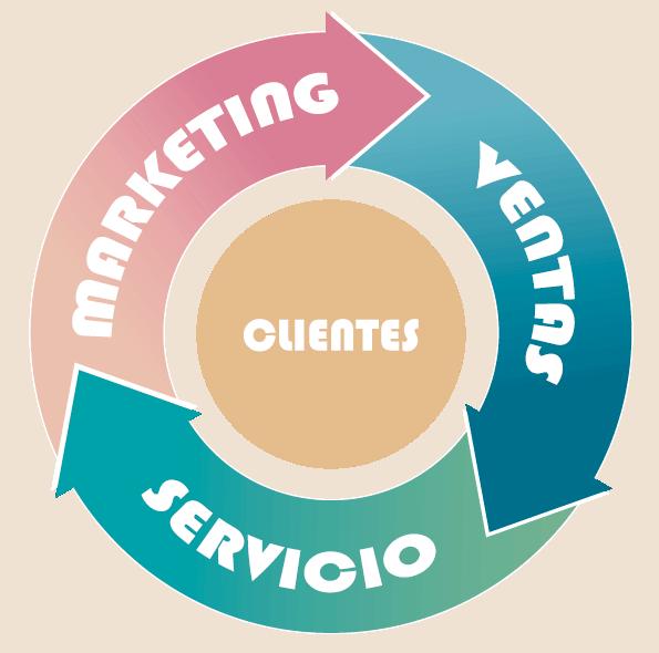agencia marketing digital - flywheel